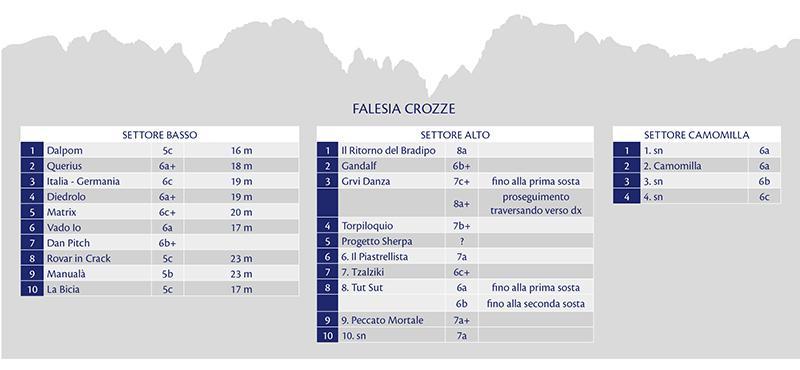 falesia-crozze-gradi